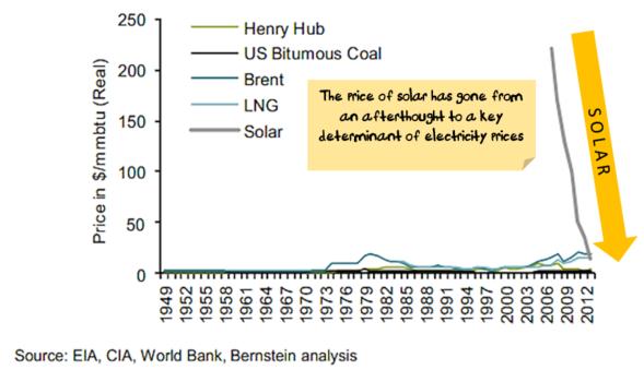 Long Term solar cost