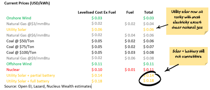 Levelised cost of energy table