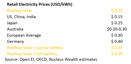 Retail Energy Costs