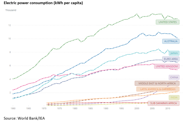 Worldbank IEA electricity use per capita
