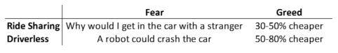 Fear vs Greed: Ridesharing and driverless cars