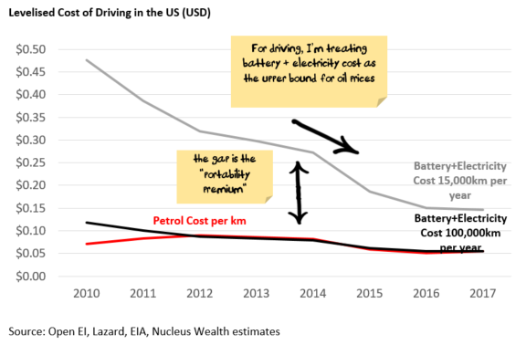 Levelised cost of driving