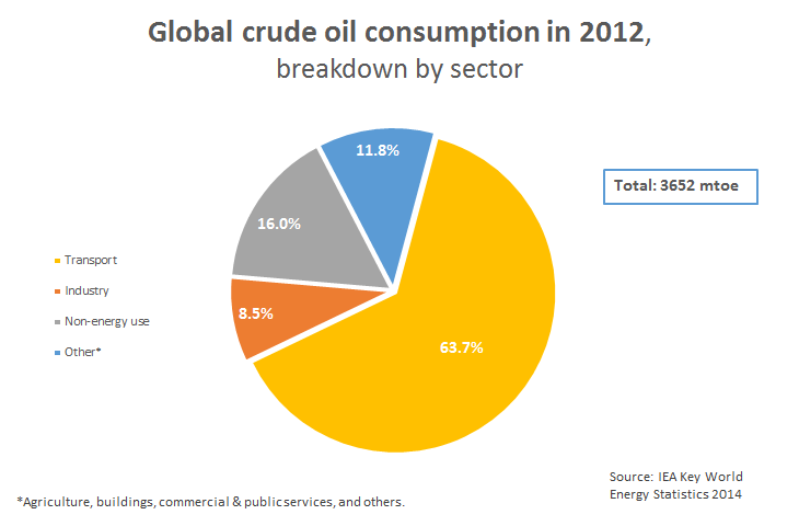 Oil consumption by sector