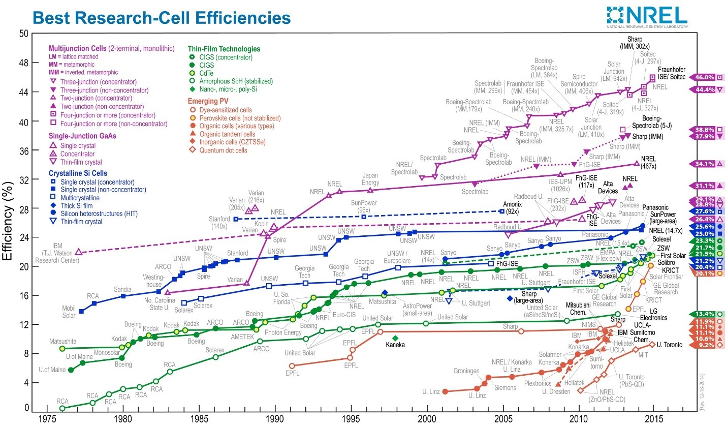 NREL Solar Efficiency