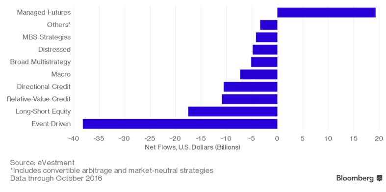 Hedge fund flows to quantitative strategies