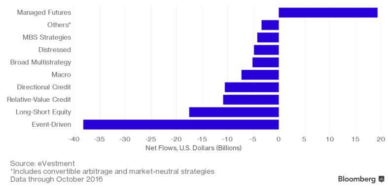Hedge fund flows to quantitative strategies