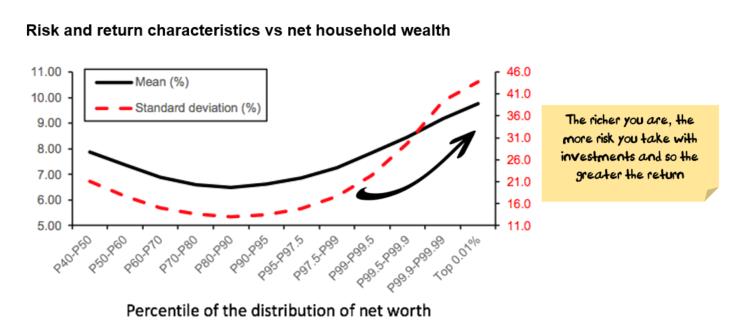 risk vs return by household wealth bracket