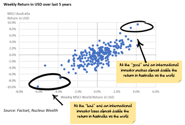 World vs Australia USD