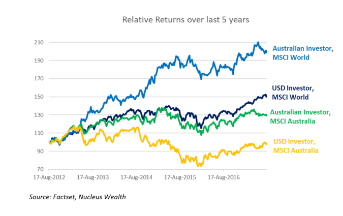 Investing perspective - Australian vs World investment returns