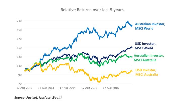 Investing perspective - Australian vs World investment returns