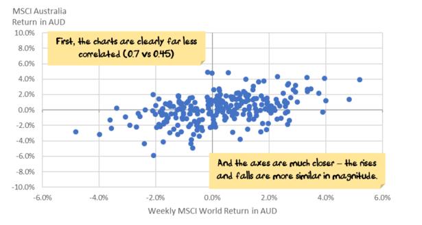 World vs Australia AUD