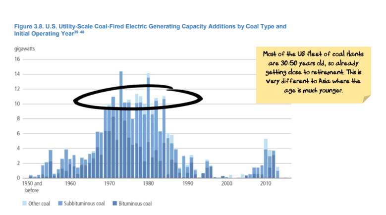 Age of US thermal electricity plants
