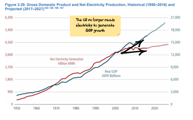 US GDP no longer reliant on electricity
