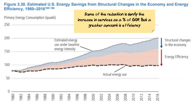 power efficiency gains in the US