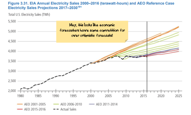 Electricity forecasts have been over-optimistic