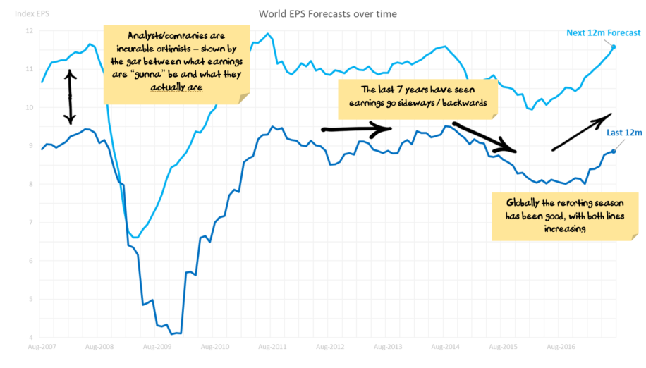 World EPS Forecasts over time