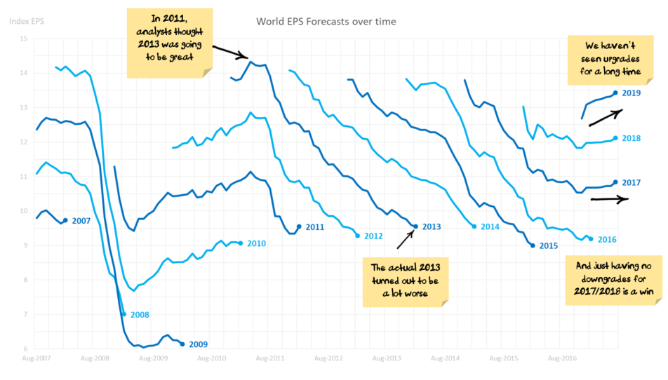 World EPS Forecasts over time by year