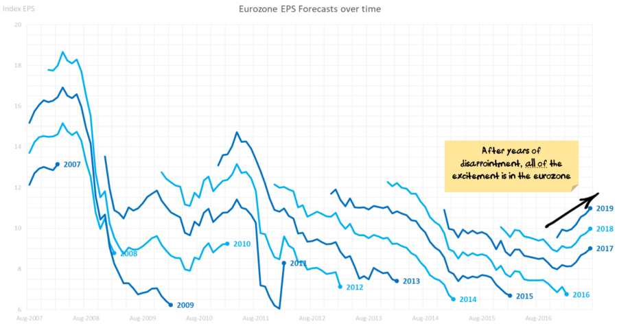 Eurozone EPS Forecasts over time