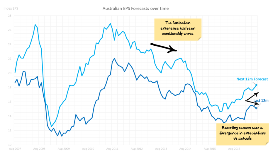 Australian EPS Forecasts over time