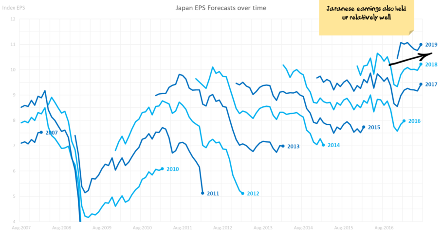Japanese EPS Forecasts over time