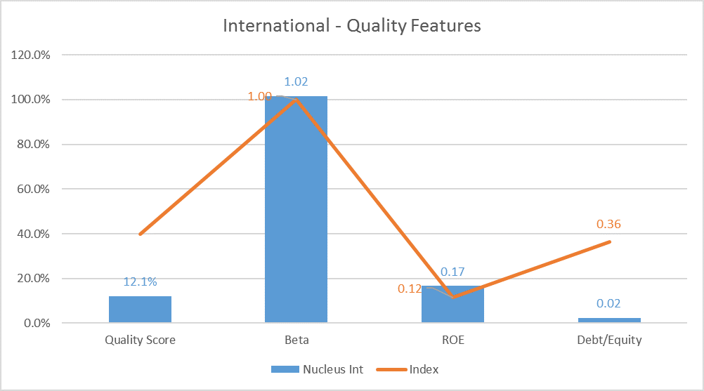 International equity features - Nucleus Wealth v index