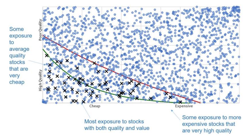 Quality Value matrix for Nucleus investment universe