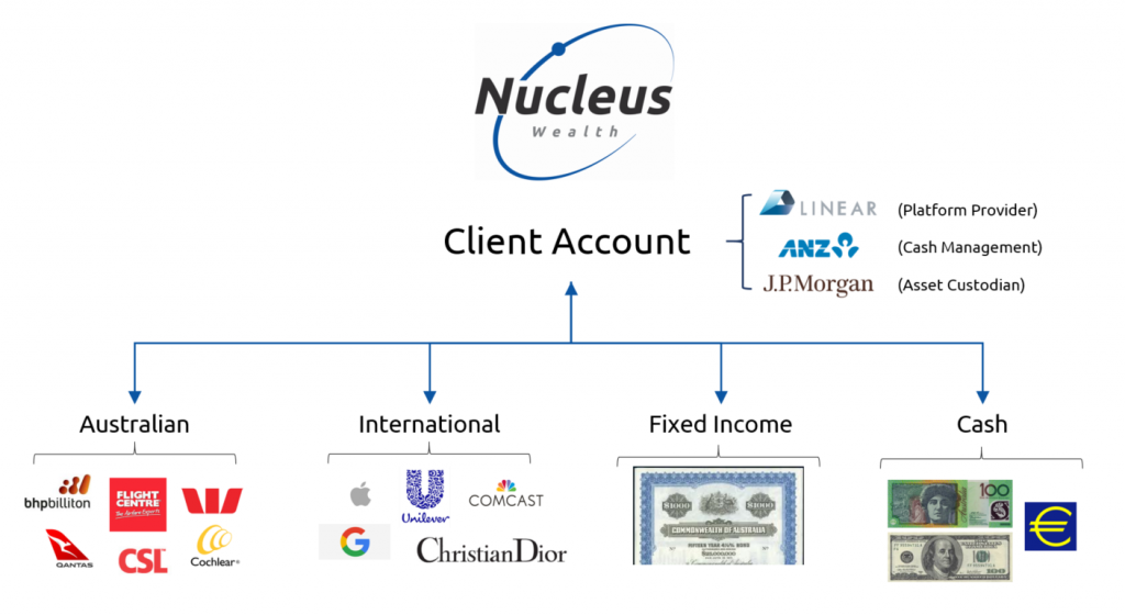 Nucleus Wealth investment structure