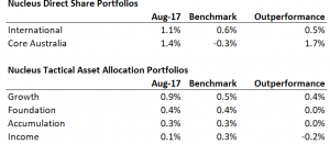 Monthly Nucleus portfolio performance