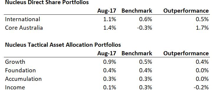Monthly Nucleus portfolio performance