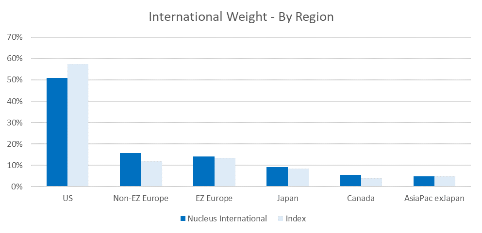 International weights by region