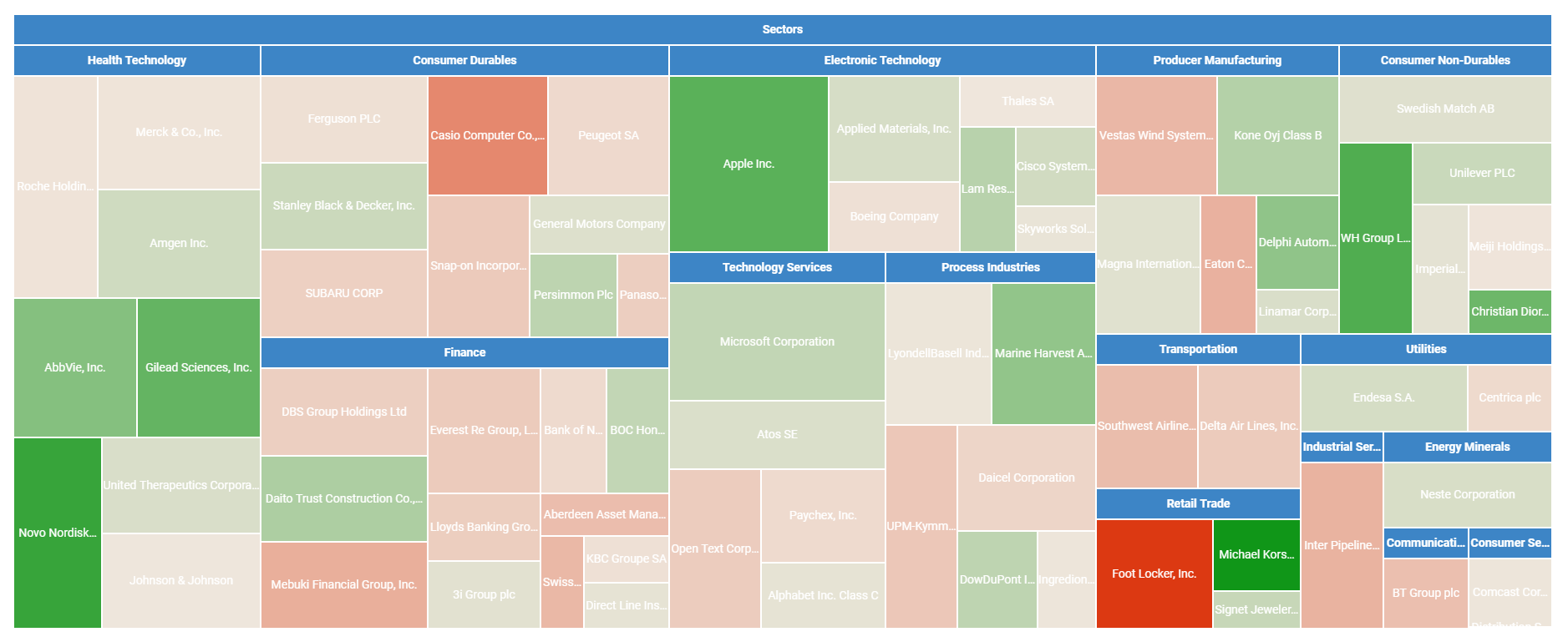 Heatmap of Portfolio performance