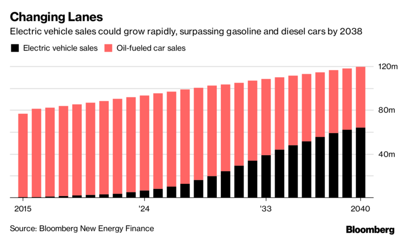BNEV electric vehicle sales