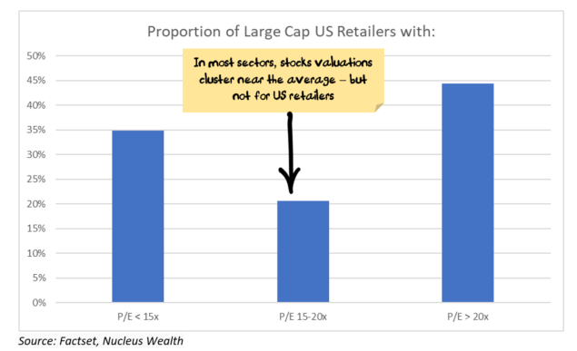 Divergence in valuation in US retail