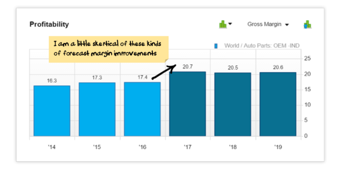 Auto Parts Gross Margin