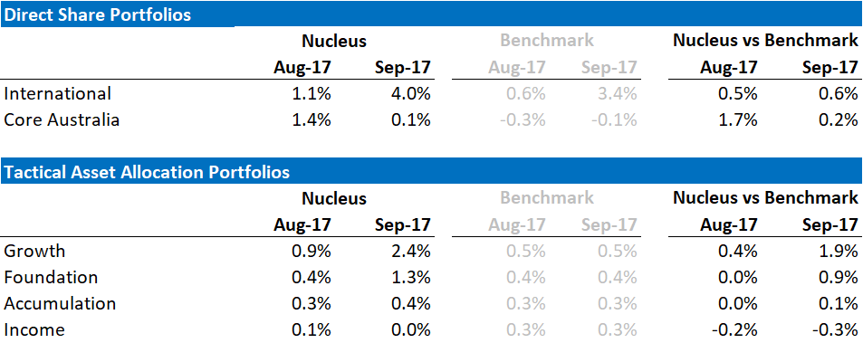 Nucleus September 2017 Performance