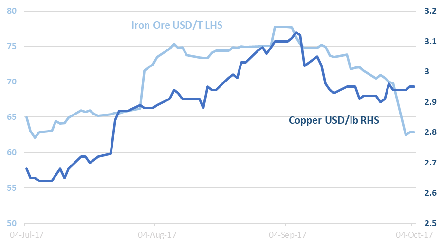 Iron Ore vs Copper