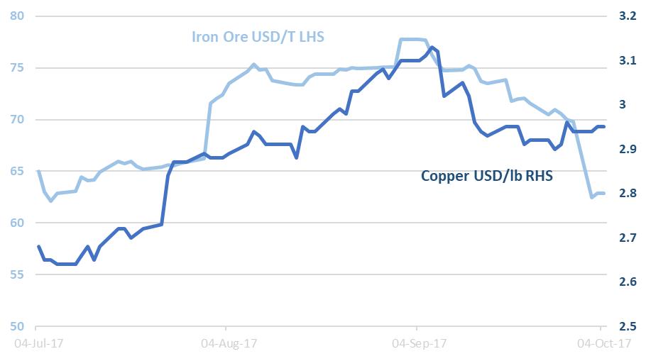 Iron Ore vs Copper