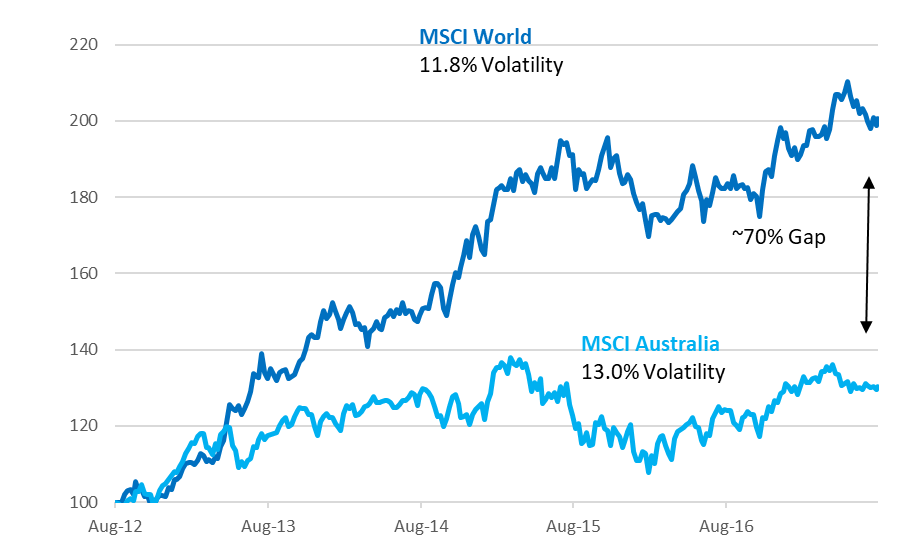 Australian stocks vs World stocks
