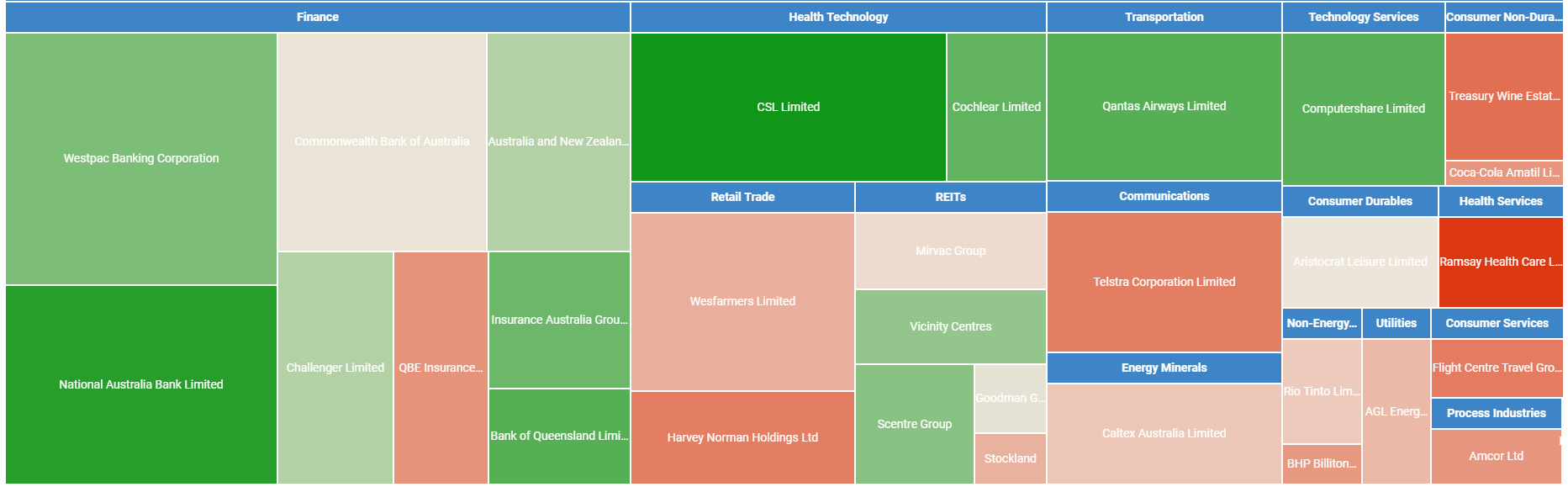Nucleus International Heatmap
