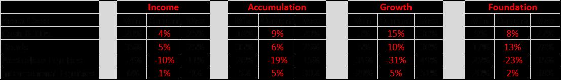 Nucleus Asset Allocation