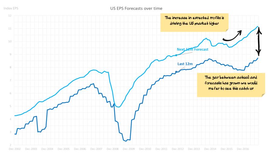 US Market EPS