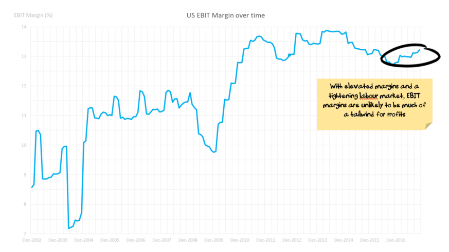 US Market EBIT Margin