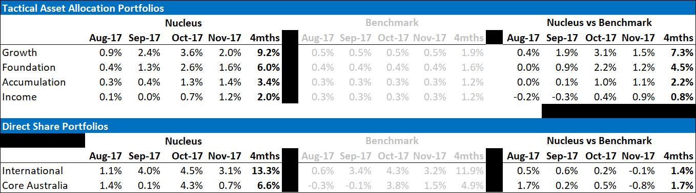 Nucleus November performance