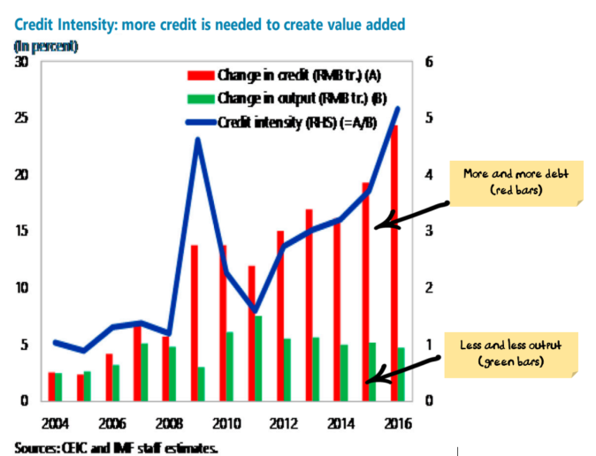 Chinese Credit intensity