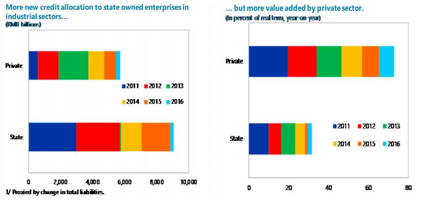 Chinese SOE's take more than their fair share