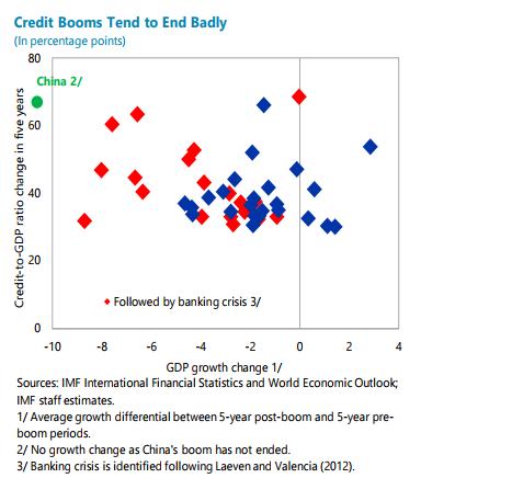 Credit Boom = Banking Crisis