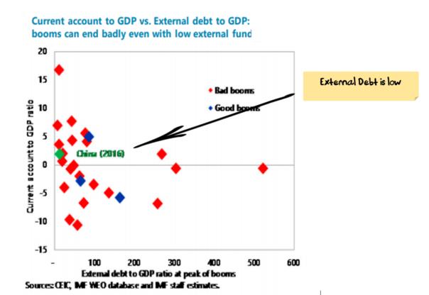 China: Low External Debt
