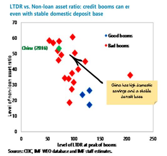 China deposit base strong