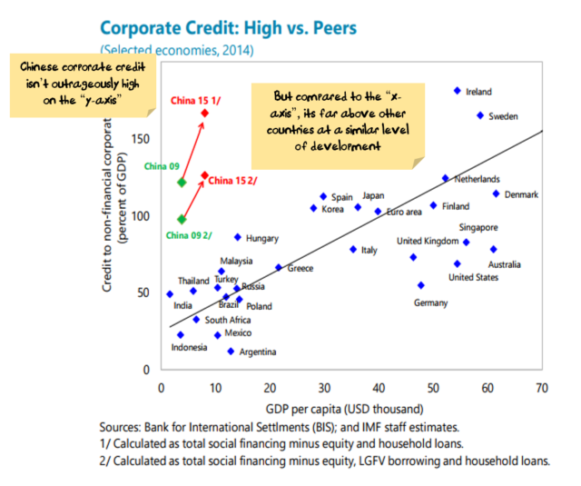 China Corporate Debt is high relative to other emerging markets