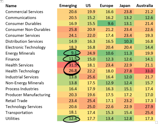 Global 12m Forward P/E by Industry
